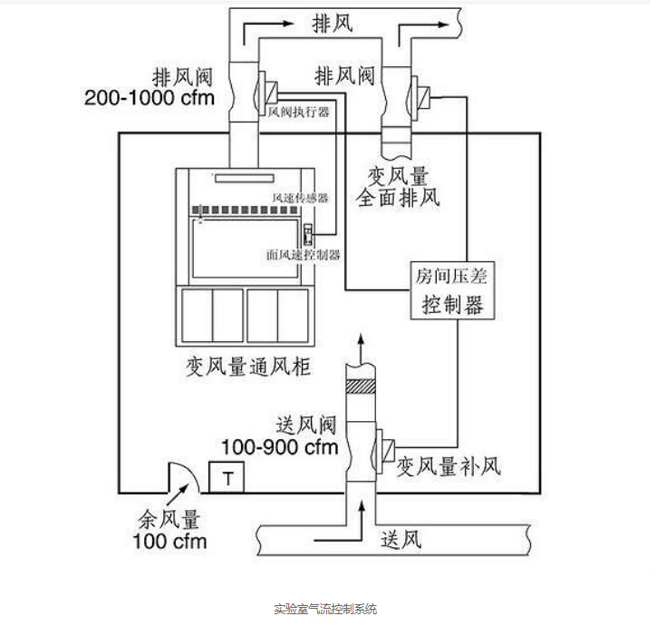 实验室气流控制系统特点