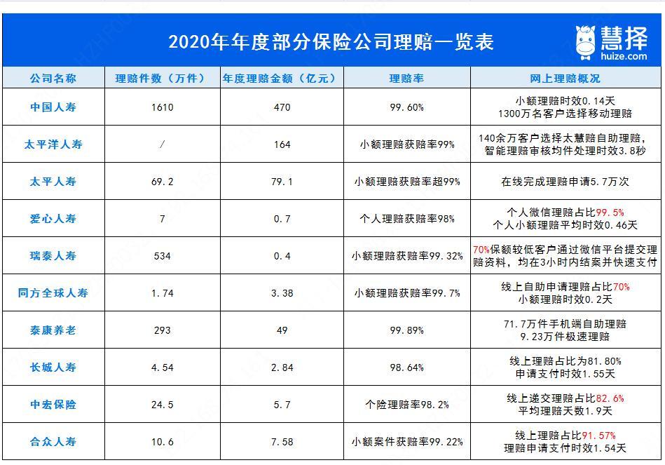 2020年度保险公司网上理赔一览表.jpg