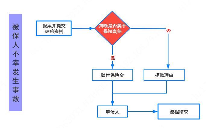 网上理赔流程.jpg