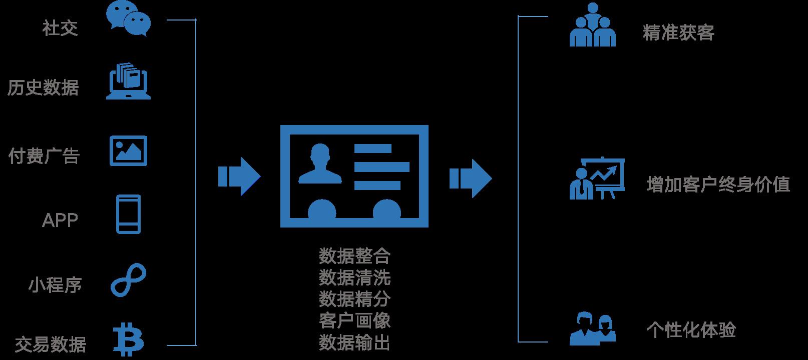 客户数据平台解决的问题.png