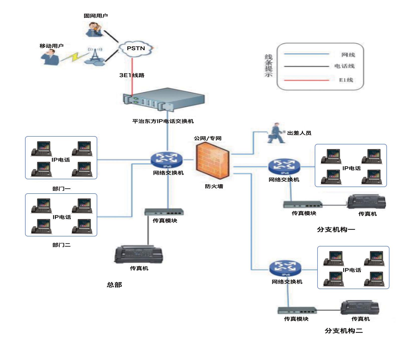 IP通信系统架构.jpg