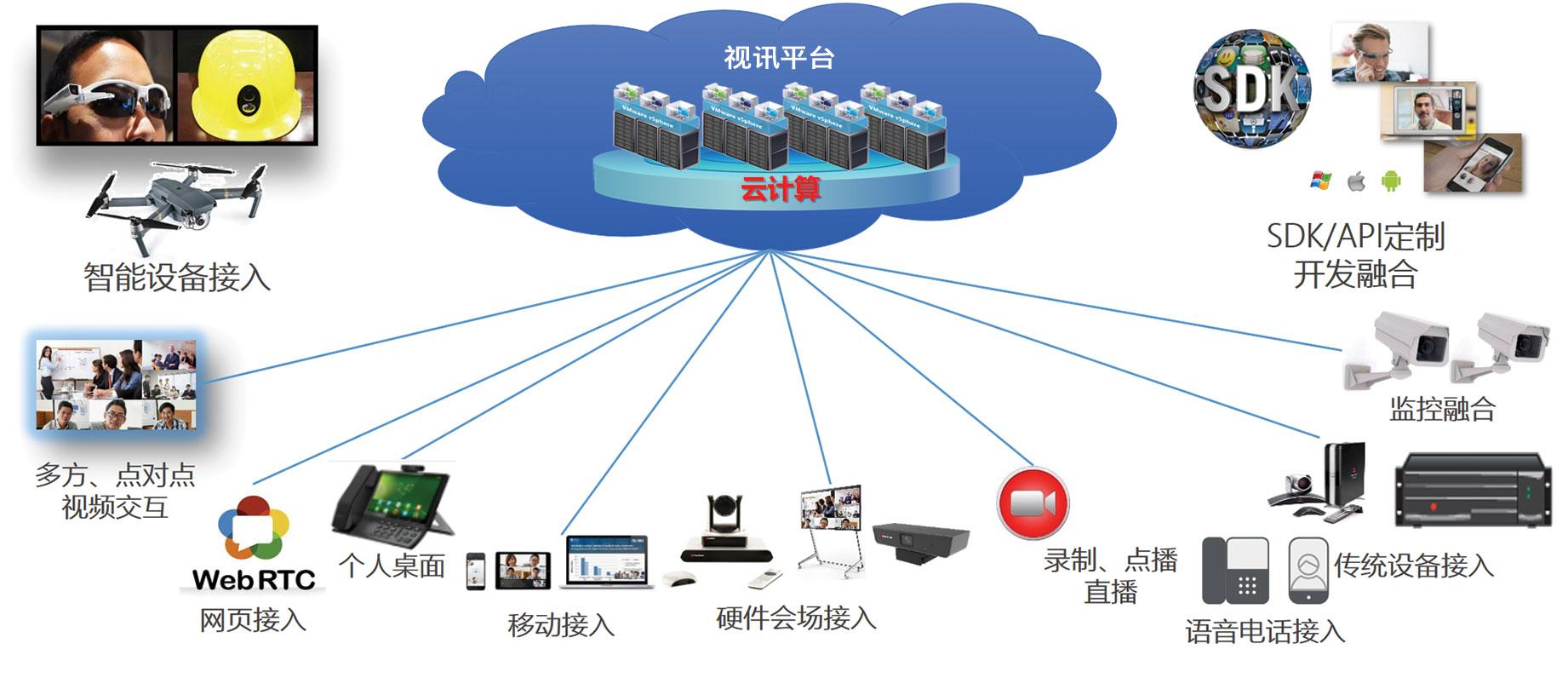 融合视频会议系统架构.jpg