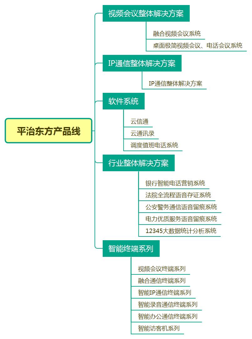 平治东方产品线.png