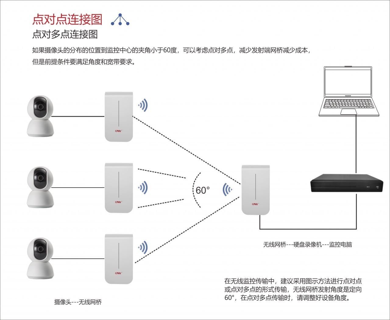 无线网桥常见方案