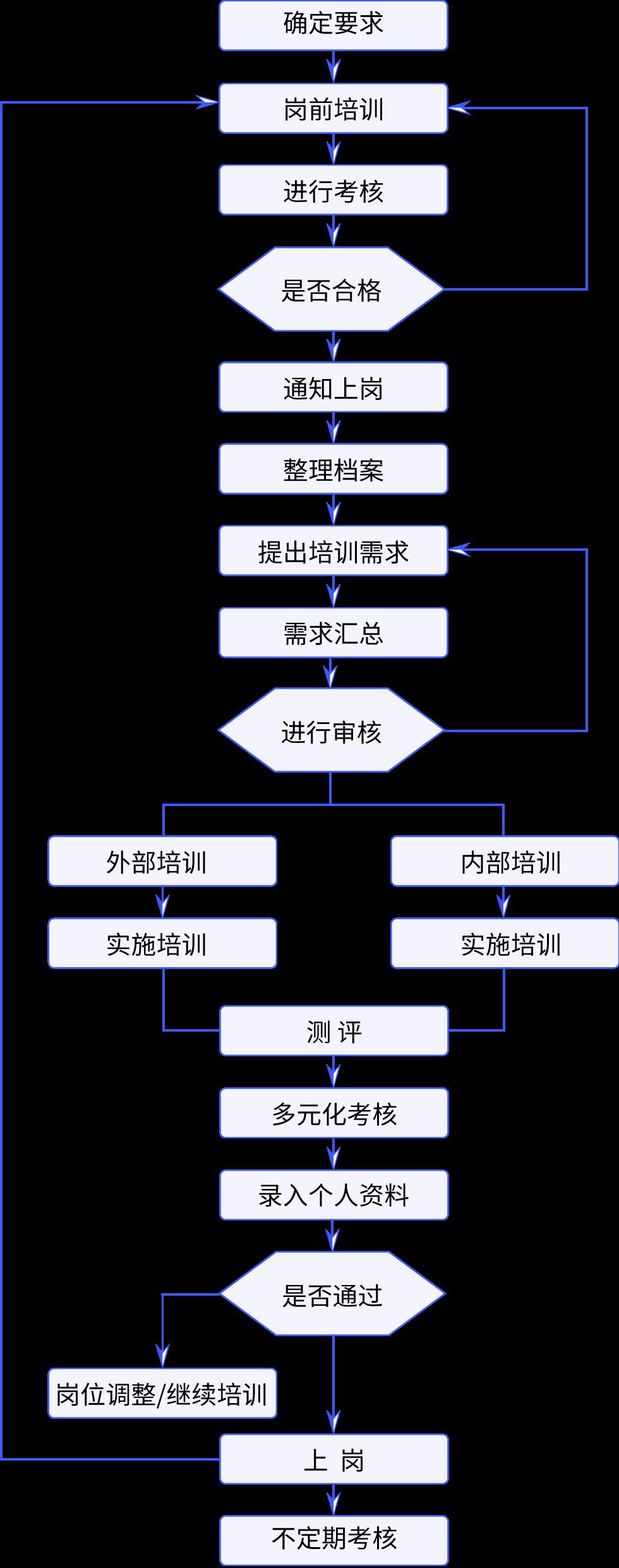 人力資源開發流程圖1.png