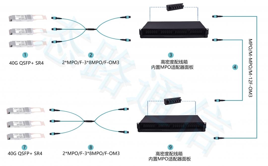 2MPO-3MPO 100G连接.jpg