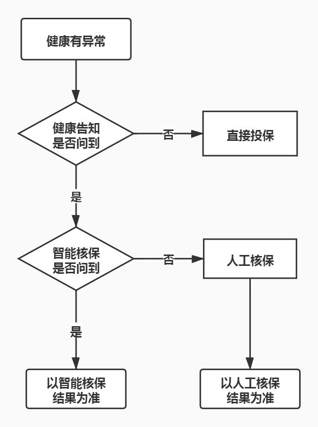 健康告知 流程图.jpg