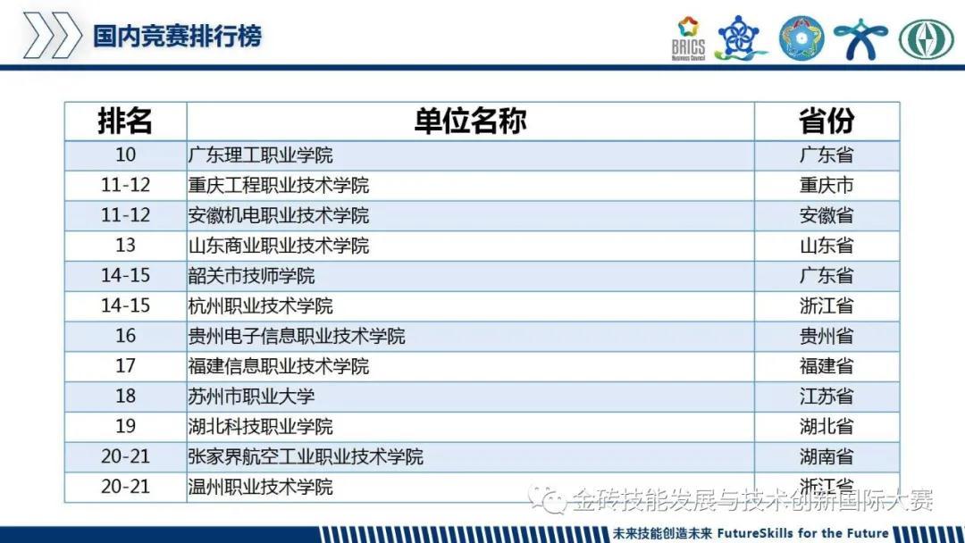 2019金砖国家技能发展与技术创新大赛国内竞赛排行榜排名截图.jpg