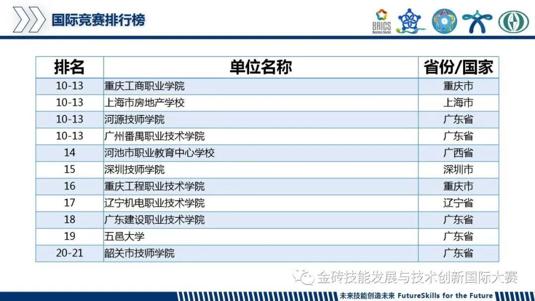 2019金砖国家技能发展与技术创新大赛国际竞赛排行榜排名截图.jpg