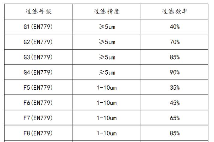 滤芯级别一览表3.png