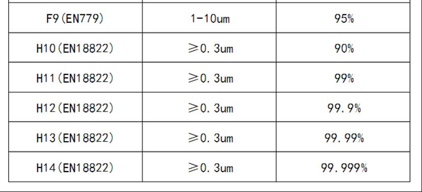 滤芯级别一览表.png