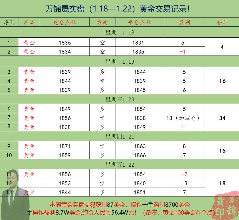 1.18—1.22交易总结.png