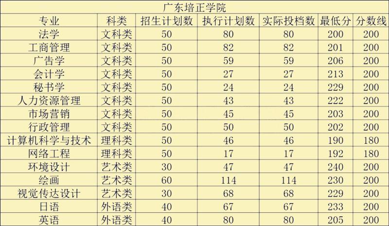 广东培正学院录取分数.jpg