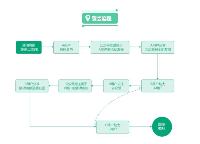 裂变宝-裂变流程.jpg