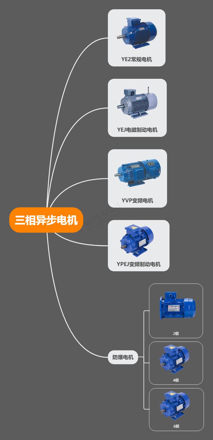 三相異步電機工作原理種類劃分.png