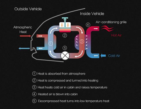 领克ZERO concept配直接式热泵 续航提升80km+