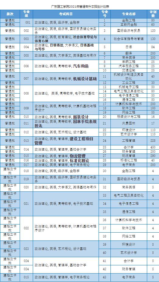 广东理工学院21专插本招生计划数.png