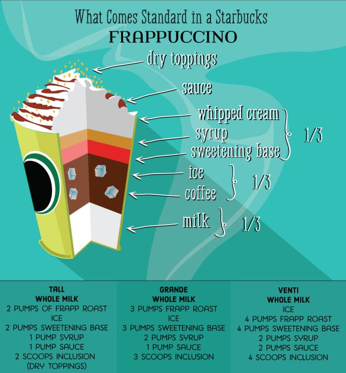 starbucks-drink-guide-blended-coffee-frappuccinos.jpg