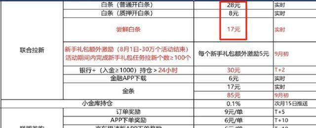 东小店南少:京东拉新15元活动入口在哪,京东1分购是不是真的?插图6