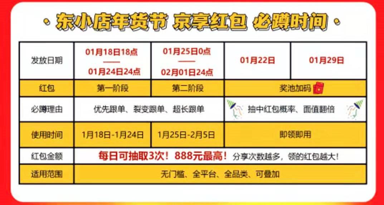 东小店南少:京享红包带你玩转京东年货节,佣金不止翻十倍!插图5