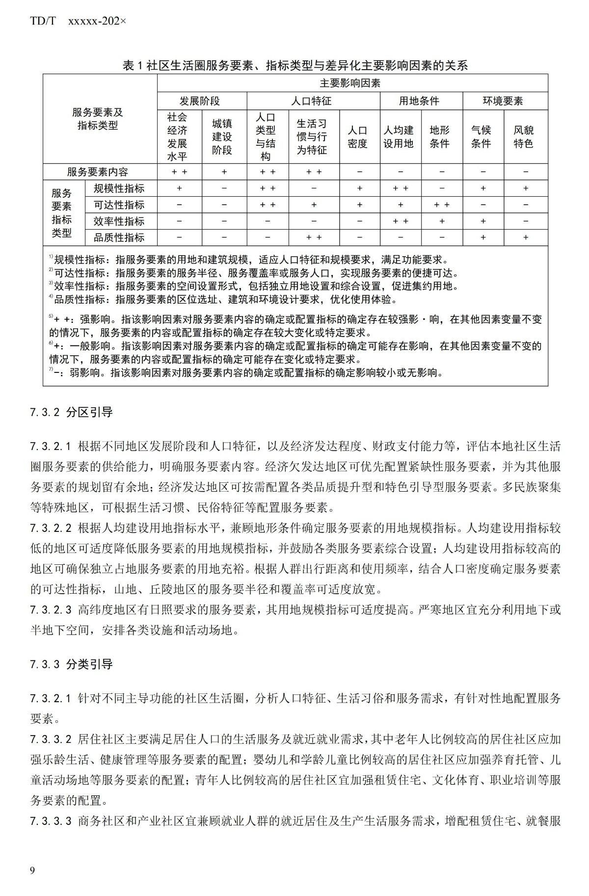 20_WD_240432_社区生活圈规划技术指南_14.jpg