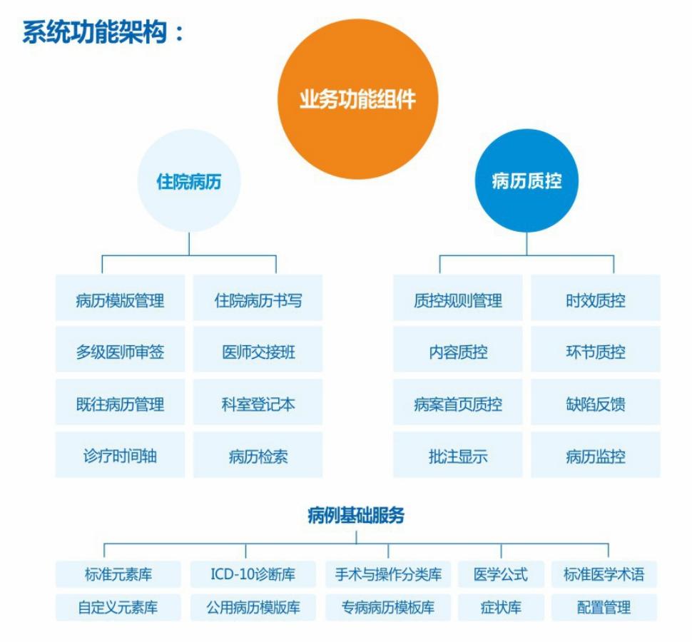 2 系統功能架構.png
