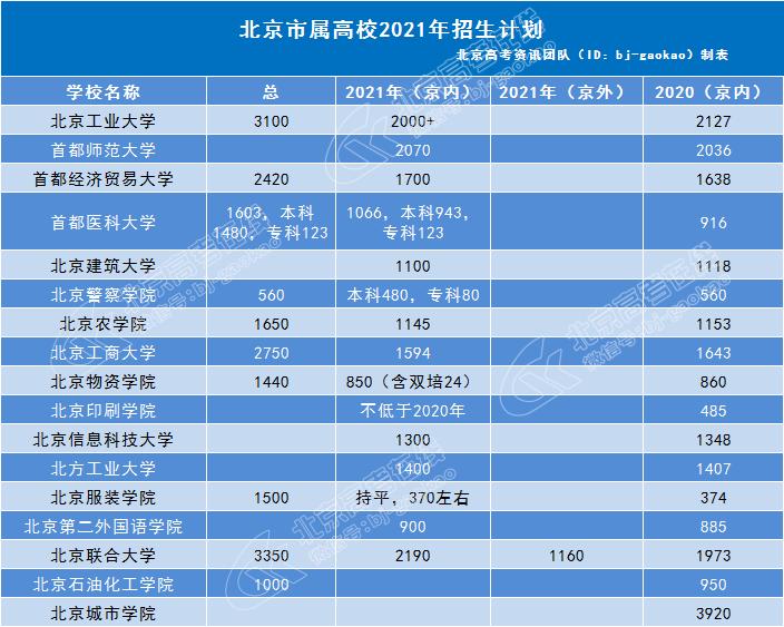 北京市属高校2021年招生计划