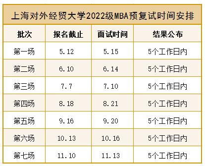 上海对外经贸大学2022级MBA预复试时间安排
