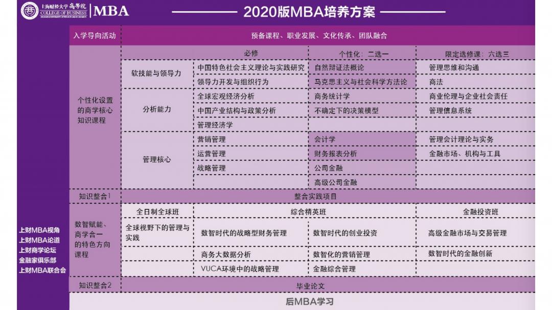 2022年入学上财MBA招生宣讲_24.png