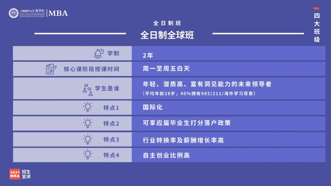 2022年入学上财MBA招生宣讲_05.png