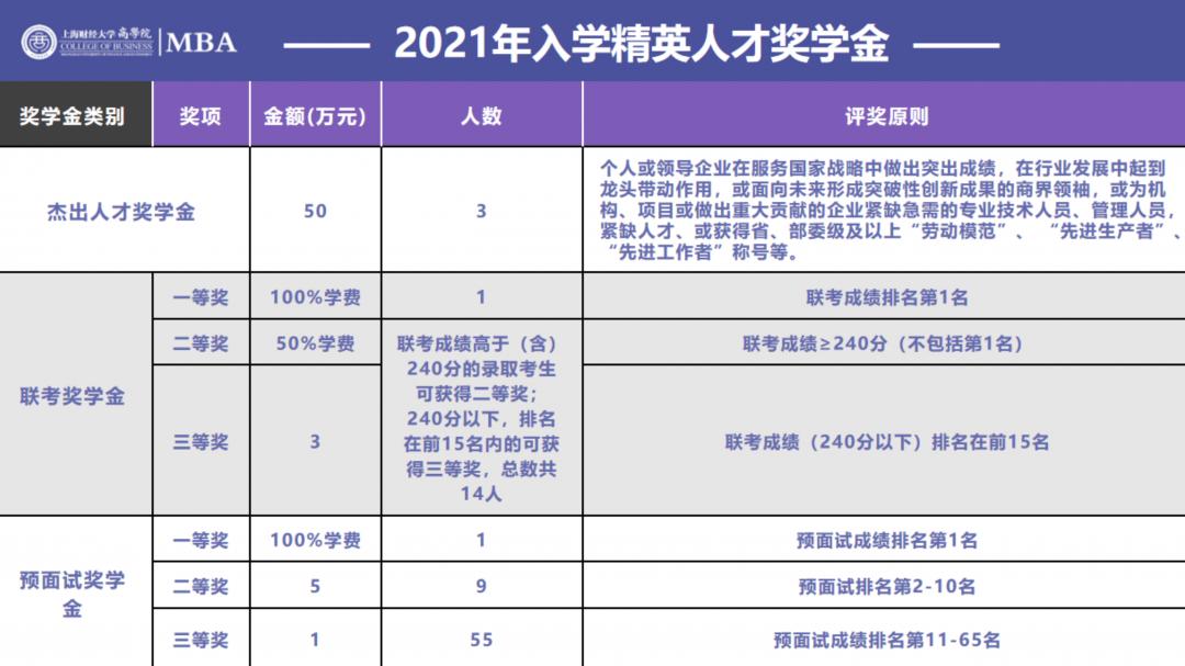2022年入学上财MBA招生宣讲_41.png