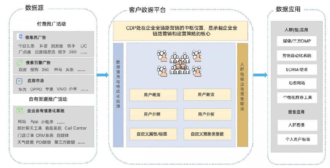 客户数据平台.png