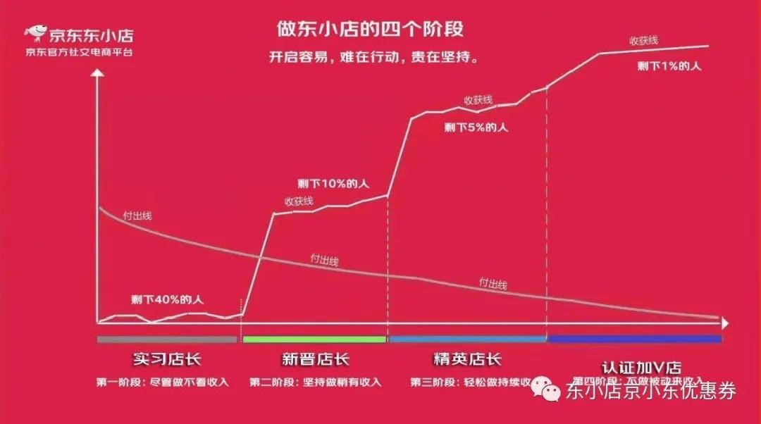 东小店南少:京东东小店赚钱攻略!新手零基础教程!插图6