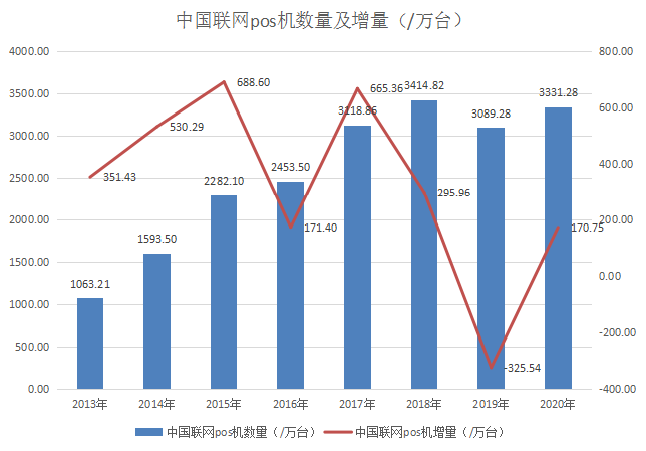 中国联网pos机数量及增量