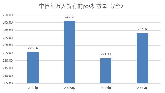 中国每万人持有pos机台数