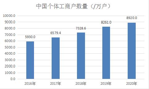 中国个体工商户数量变化