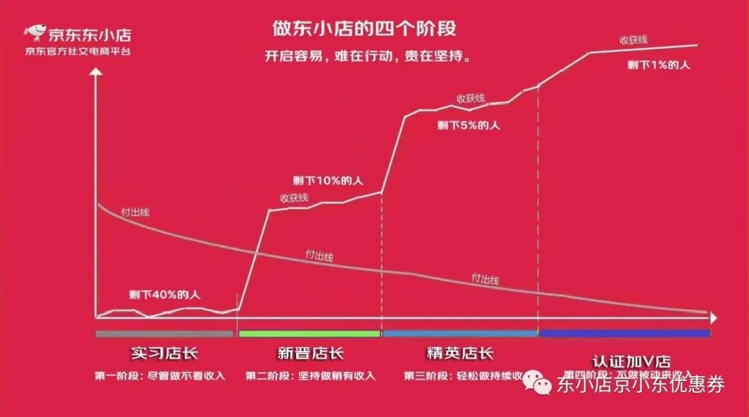 东小店南少:这届00后小姑娘东小店微信卖货赚钱日入600?插图10